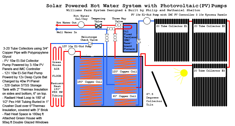 Closed Loop Solar Hot Water System Diagram with Plumbing Layout with Live Data
